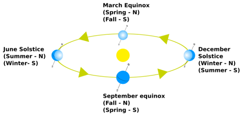 800px-Orbital_relations_of_the_Solstice,_Equinox_&_Intervening_Seasons-1.svg